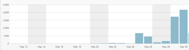 blog stats for may1 to may 20 2017