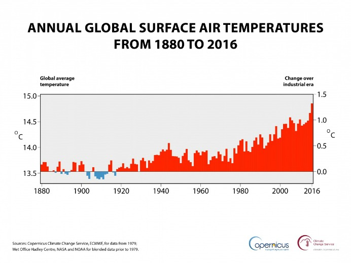 Annual global air temperature at a height of two metres (left axis) and estimated change from the beginning of the industrial era (right axis). Sources: Copernicus Climate Change Service, ECMWF, for data from 1979; Met Office Hadley Centre, NASA and NOAA for blended data prior to 1979. (Credit: ECMWF, Copernicus Climate Change Service)