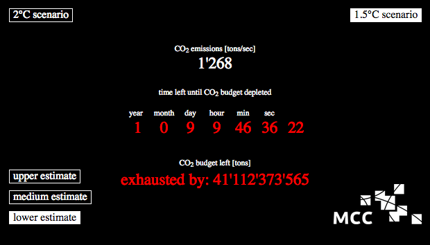 The current carbon budget countdown, as of January 10, 2017. (Screenshot: MCC)