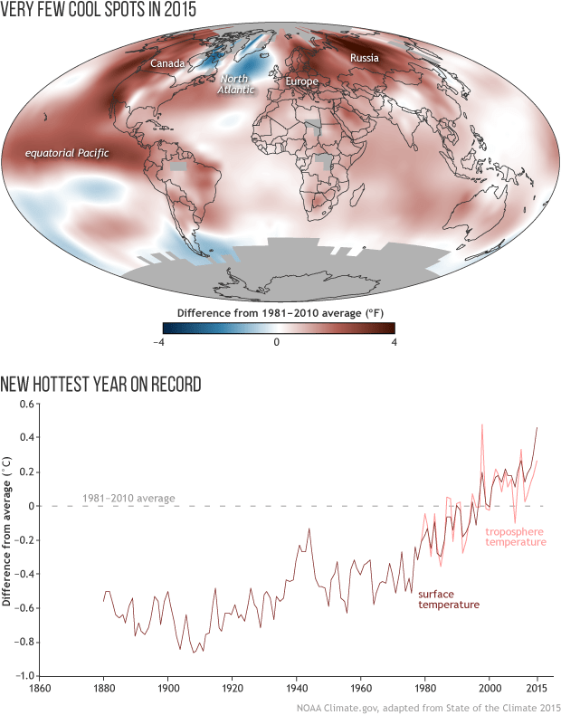 Global surface temperature in 2015 easily beat the previous record holder, 2014, for the title of warmest year in the modern instrument record. The long-term warming trend of the surface and lower atmosphere continued. (Image: NOAA)