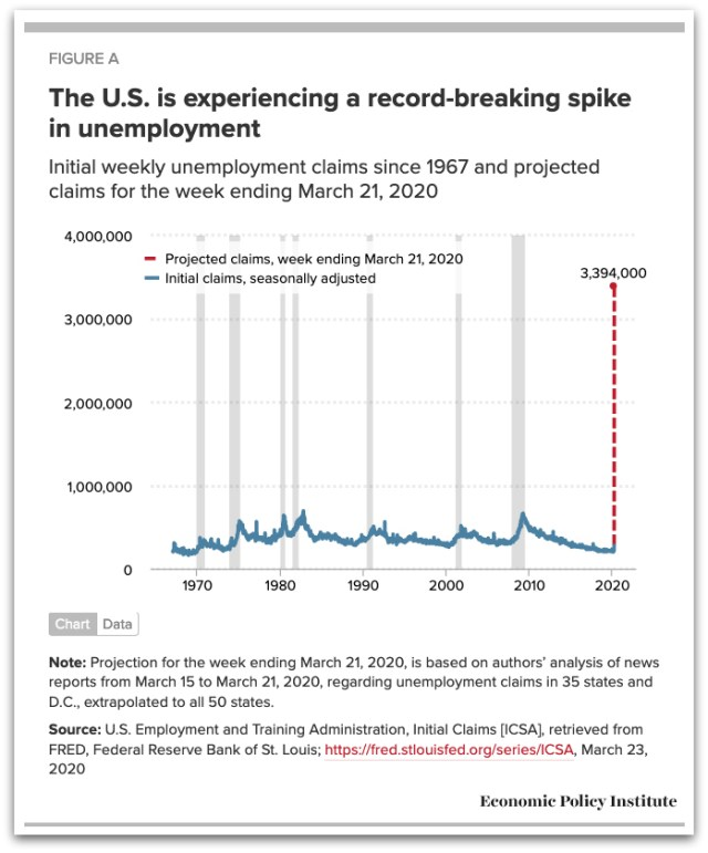 The U.S. is experiencing a record-breaking spike in unemployment. Figure: Economic Policy Institute