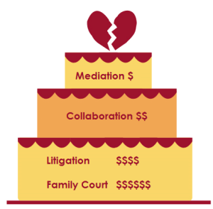 GG to Divorce Expenses: Legal Fees vs. Mediation Costs 2