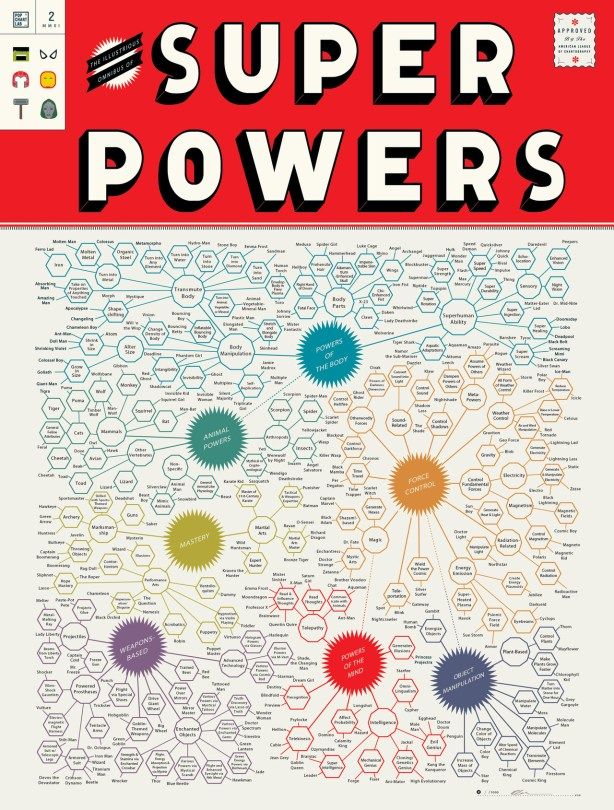 Superpower Chart