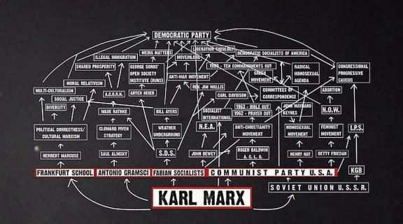 It Starts With Karl Marx And Ends With The Democrats Flowchart