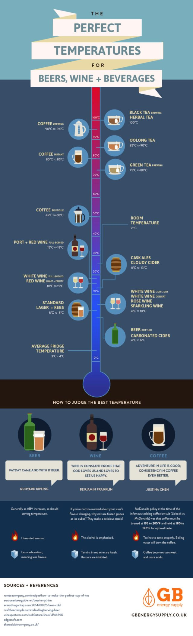 The perfect temperatures for beer, wine and beverages