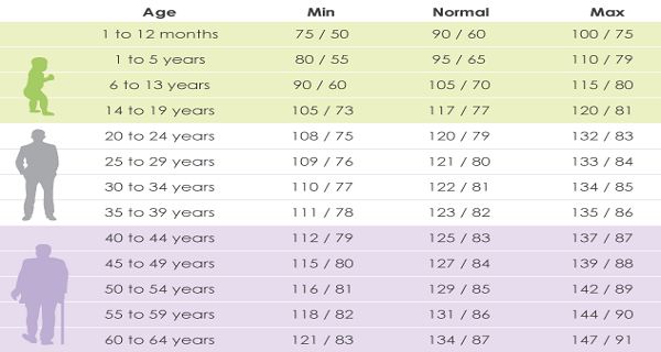 Blood Pressure According To Your Age
