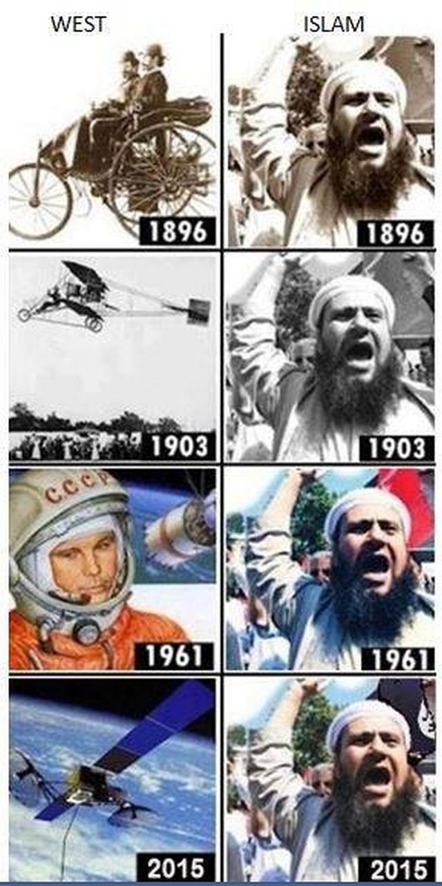 The West vs Islam Over The Years