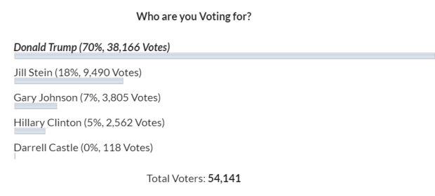 ABC Live Poll