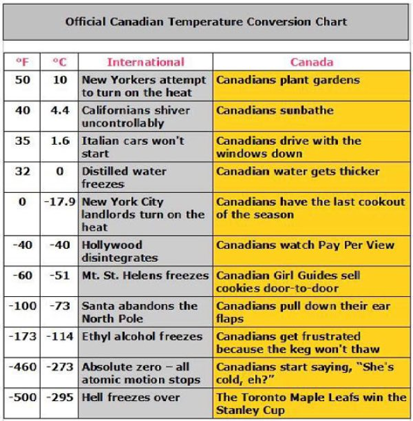 The Official Canadian Temperature Conversion Chart