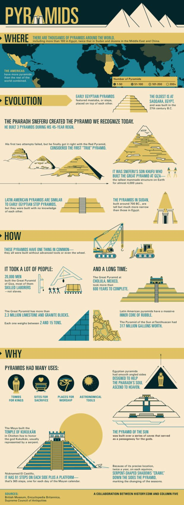 History Of Pyramids