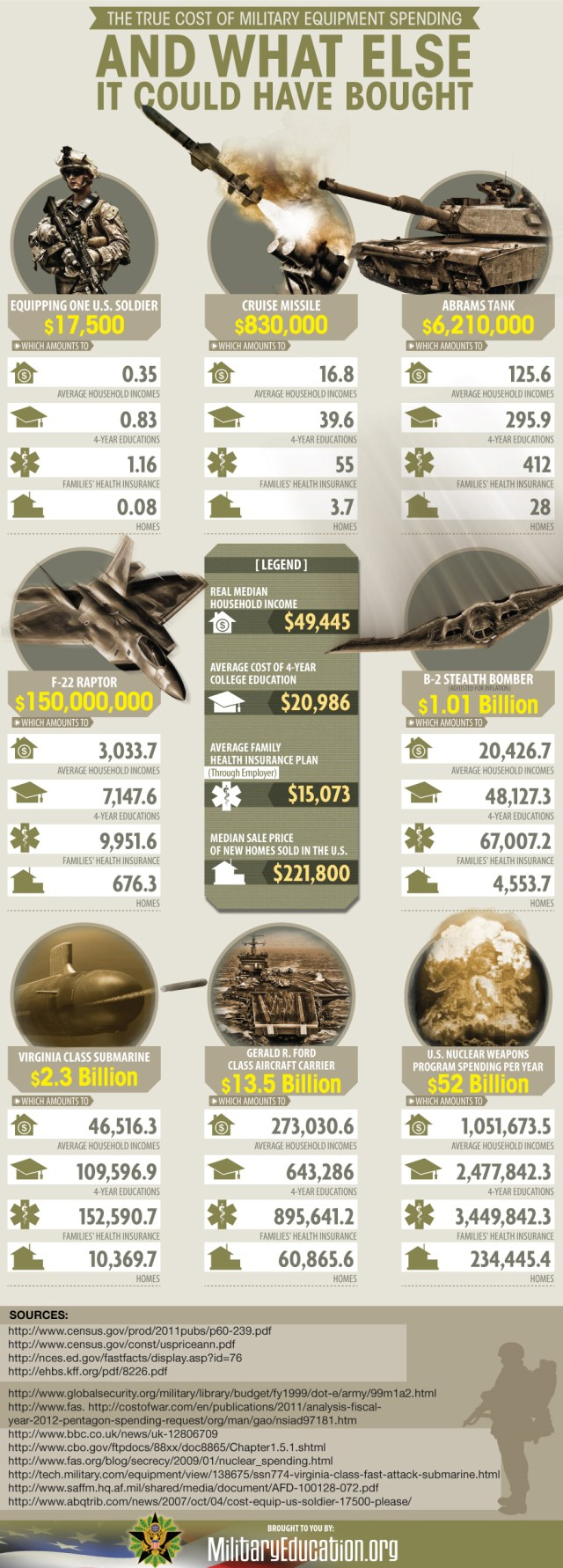 The True Cost Of Military Equipment Spending