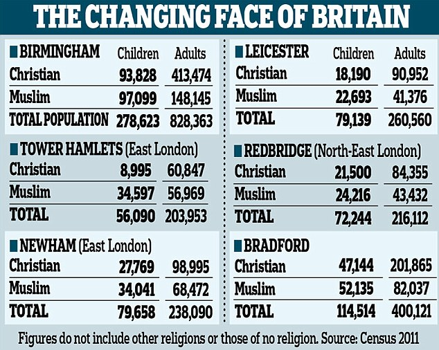 The Changing Face Of Britain