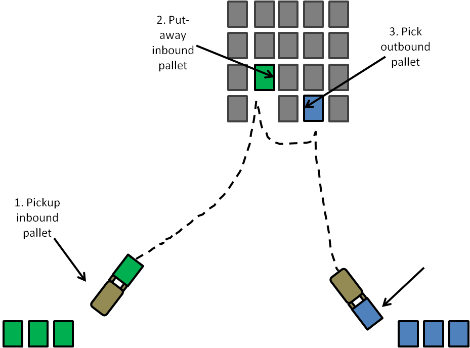 Task Interleaving: Critical Functionality for Pallet