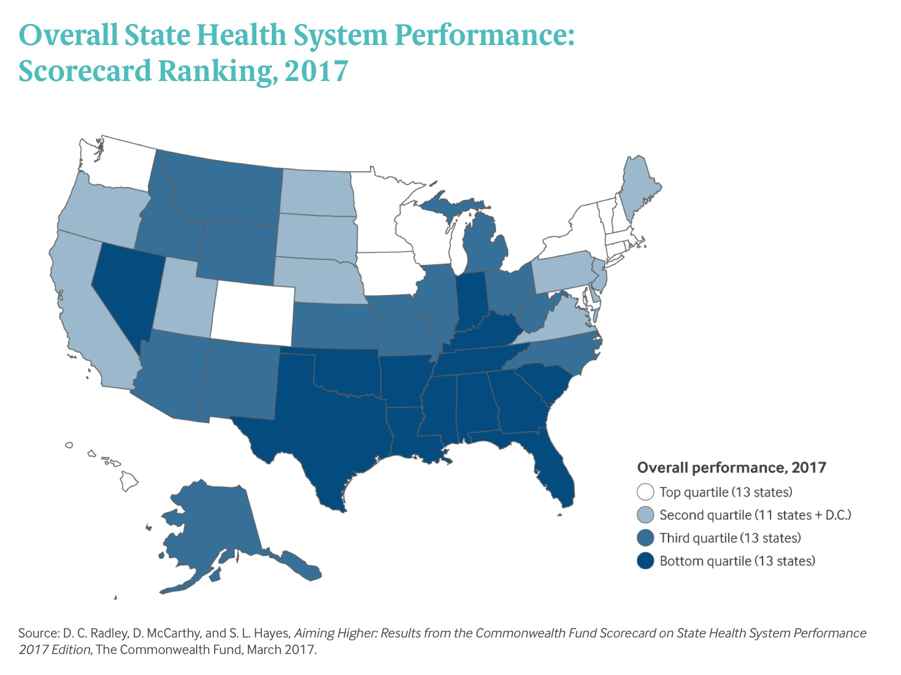 Image result for AIMING HIGHER: Results from the Commonwealth Fund Scorecard on State Health System Performance