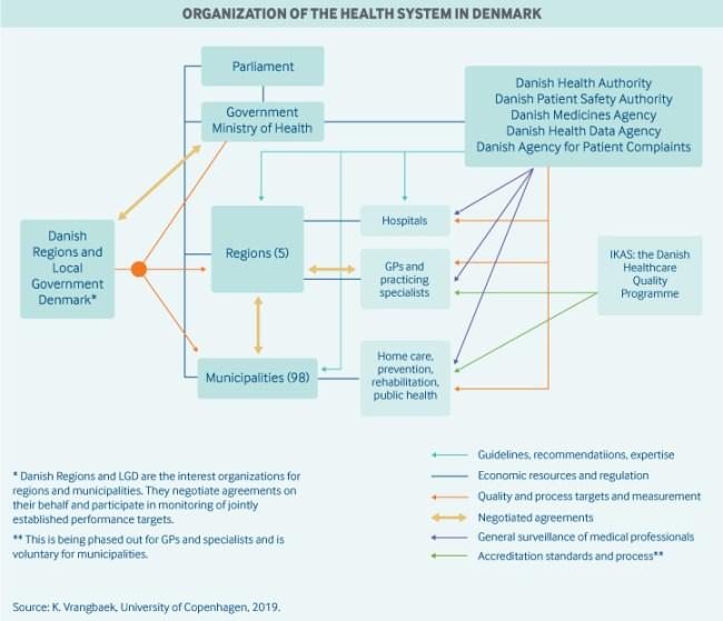 Denmark Organization Graphic