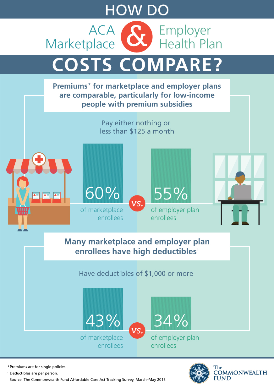 How Do ACA Marketplace and Employer Health Plan Costs Compare ...