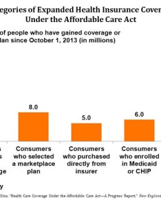 Imported also health care coverage under the affordable act   progress report rh commonwealthfund