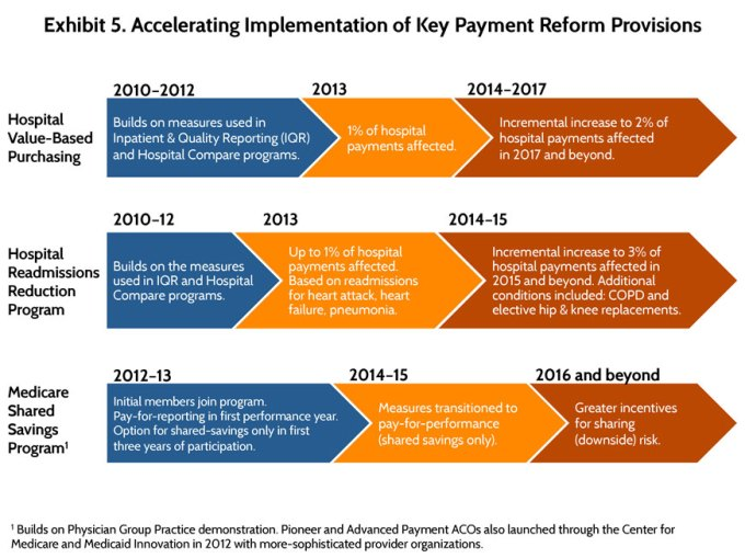 The Affordable Care Act S Payment And Delivery System Reforms A Progress Report At Five Years