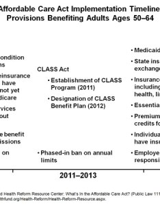 Share also affordable care act implementation timeline provisions benefiting rh commonwealthfund