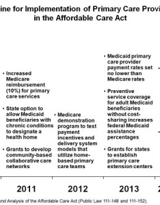 Share also timeline for implementation of primary care provisions in the rh commonwealthfund