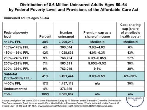 Distribution of million uninsured adults ages  by federal poverty level and provisions the affordable care act also implementation timeline benefiting rh commonwealthfund
