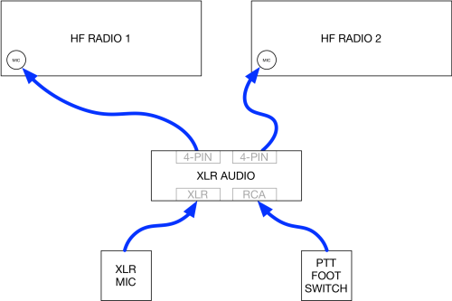small resolution of configuration has two interface cables routed from the xlr audio interface to the hf radios and a push to talk foot switch routed to an rca jack on the xlr