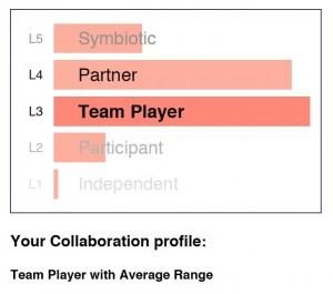 Collaboration av 2