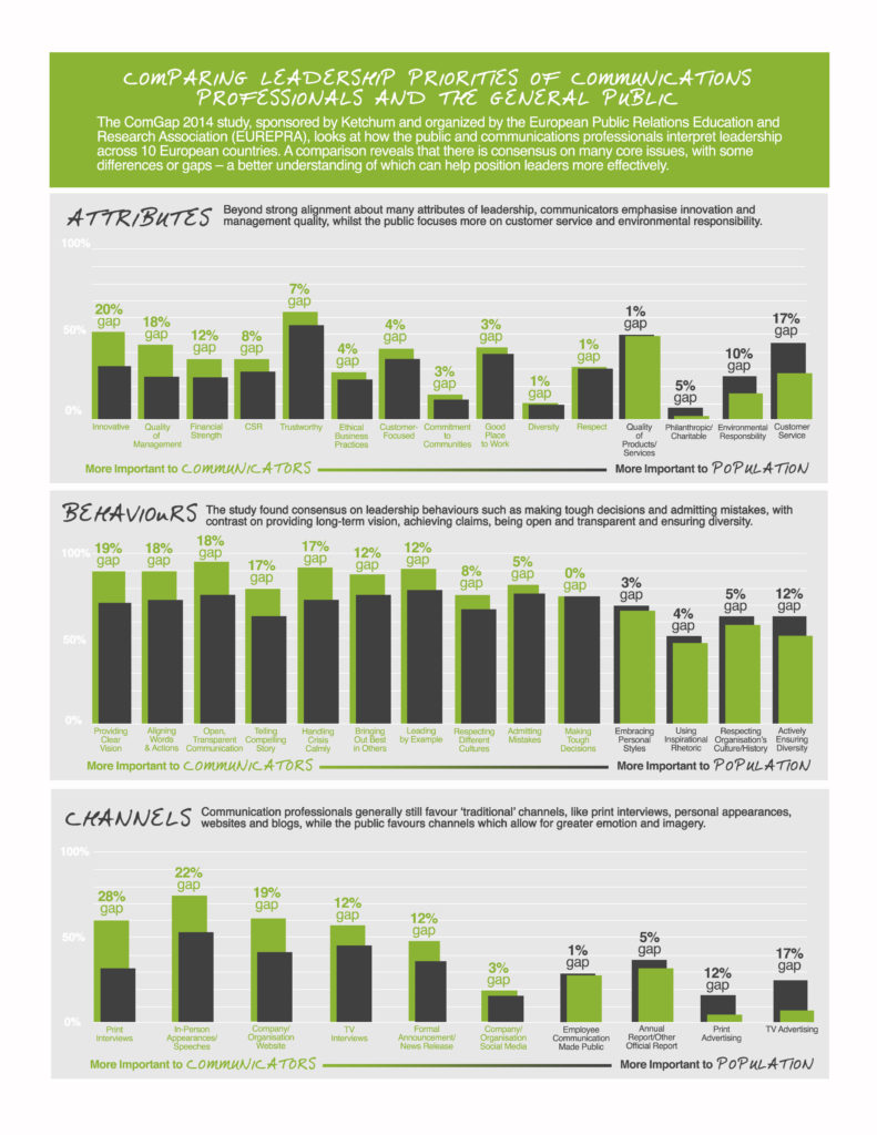 ComGap Infographic European Results Leadership Social Media