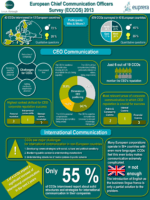 ECCOS 2013 Infographic CCO Europe CEO Communication Positioning International Communication