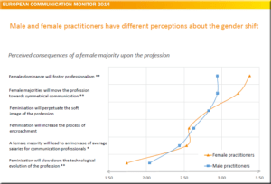 Zerfass et al 2014 p 111 European Communication Monitor 2014 Male Female Communication Manager Practitioner Professionals Gender Gap