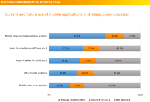 Zerfass et al 2014 p 96 European Communication Monitor 2014 Mobile Communication