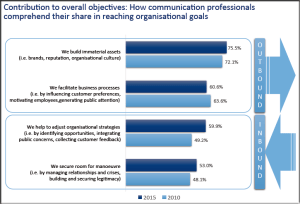 Zerfass et al 2015 p 44 European Communication Monitor 2015 Value Contribution Immaterial Assets