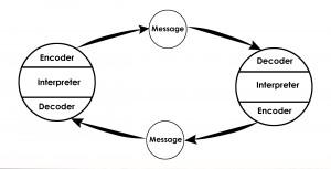 Osgood- Schramm model of communication