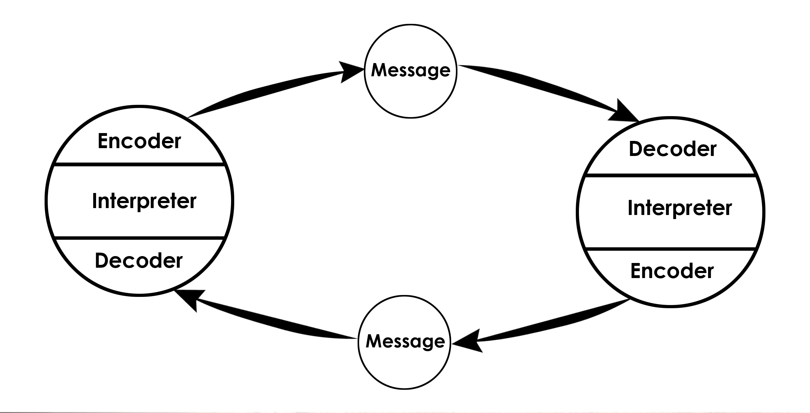 Osgood Schramm Model Of Communication