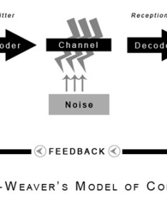 Sender also shannon and weaver model of communication rh communicationtheory