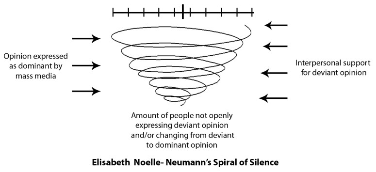 The Spiral of Silence Theory