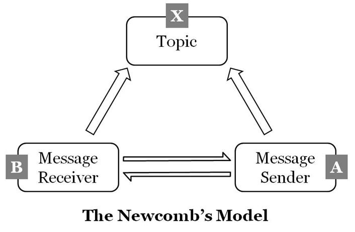 The Newcomb's Model
