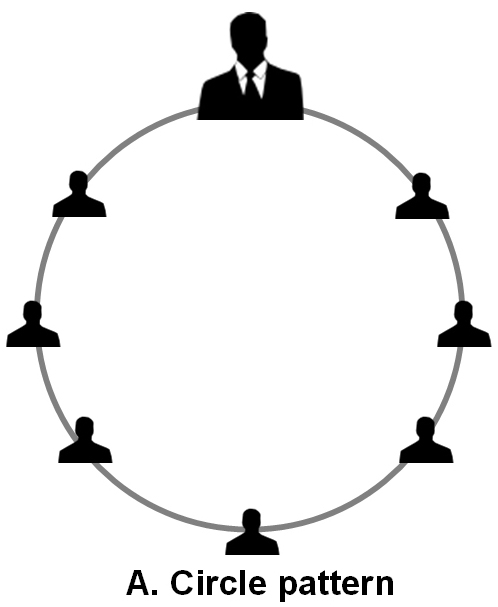 circle of communication