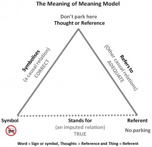the-meaning-of-meaning-model