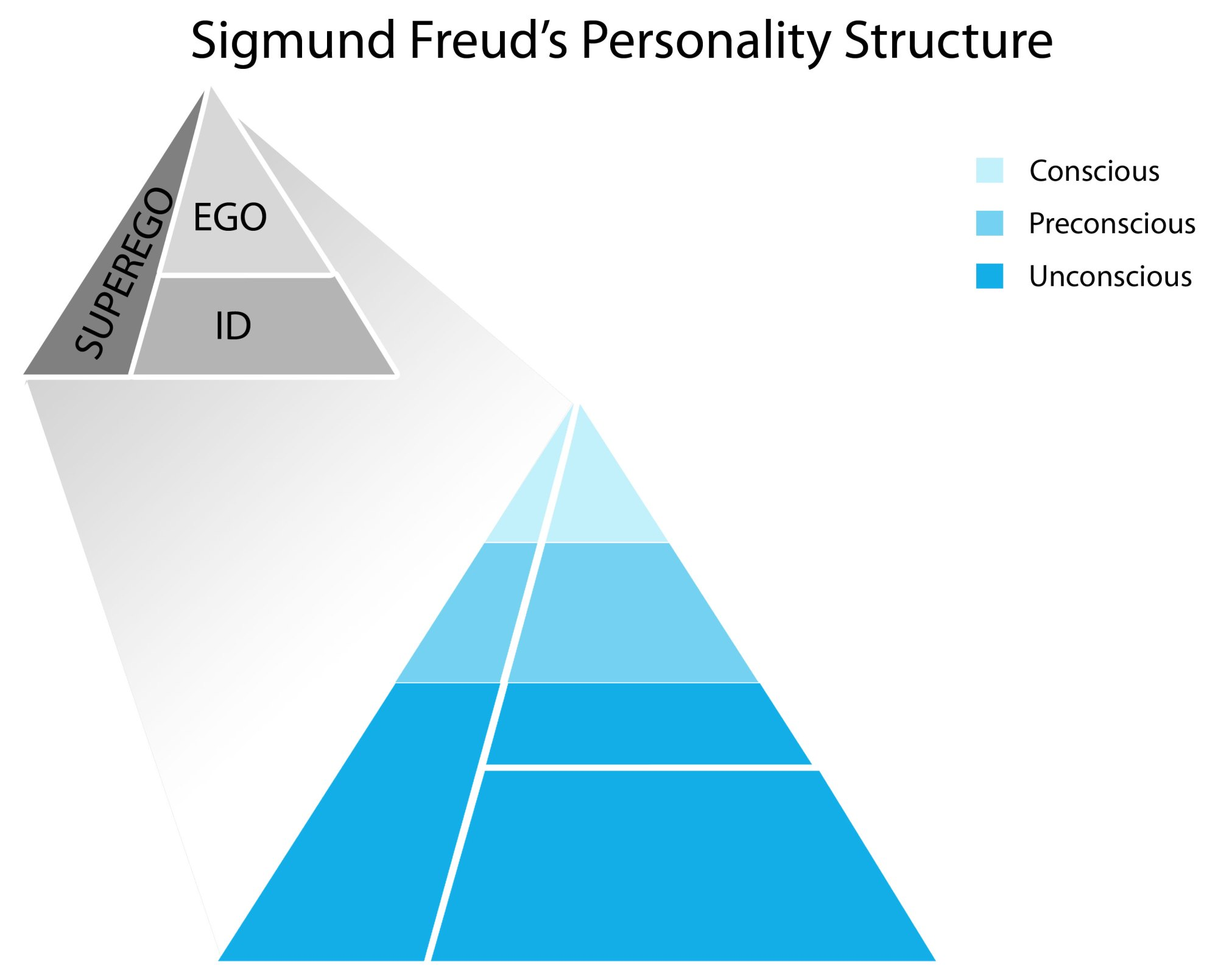 hight resolution of freud psychoanalysi of diagram