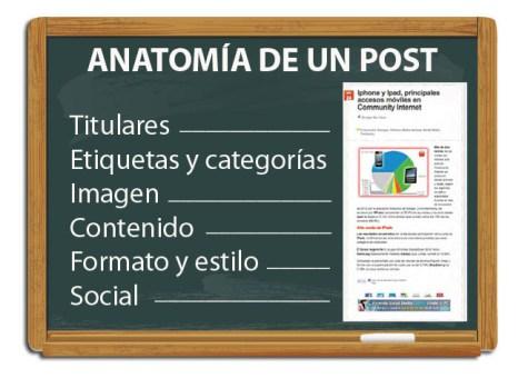 anatomia de un post blog redes sociales social media community internet enrique san juan