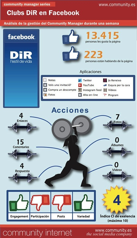 dir en facebook analisis community manager community internet enrique san juan