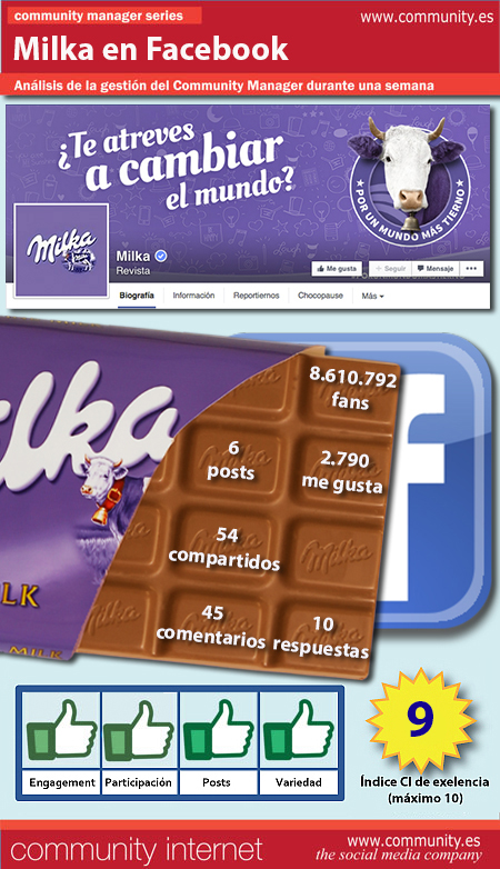 infografia Milka Facebook community internet the social media company