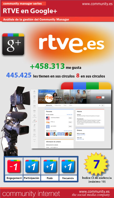 infografia RTVE Google+ community internet the social media company redes sociales community manager
