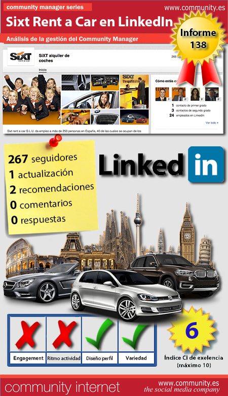 infografia alquiler de coches sixt rent a car Linkedin community internet the social media company redes sociales community management