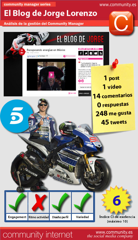 infografia blog jorge lorenzo telecinco community internet the social media company redes sociales community manager