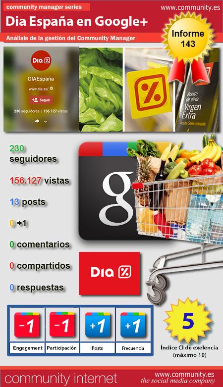infografia supermercados dia Googleplus community internet the social media company