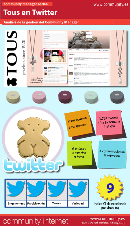 infografia tous twitter community internet enrique san juan social media redes sociales