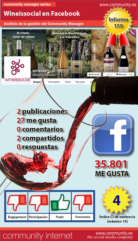 infografia wineissocial Facebook community internet the social media company