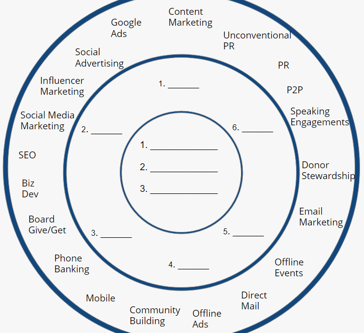 Nonprofit Marketing and Fundraising Traction Channels Guide
